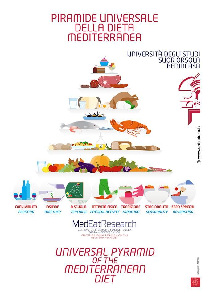 piramide-univesale-dieta-mediterranea